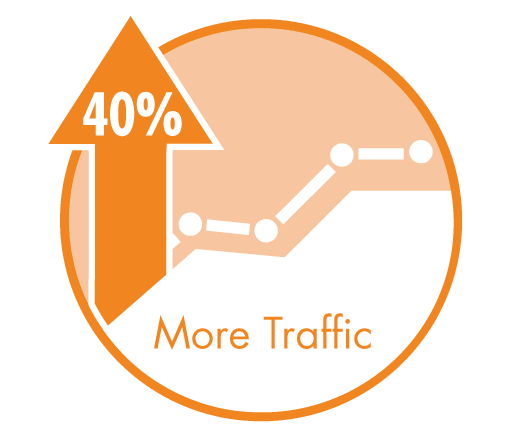 website content marketing increases traffic by 40%