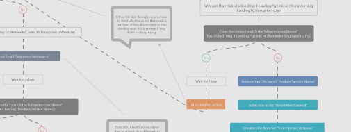 download our email automation sequence flowchart